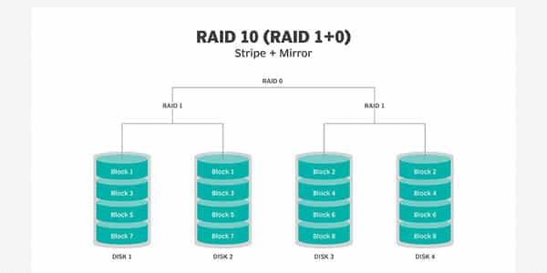 رید 10 / raid 10